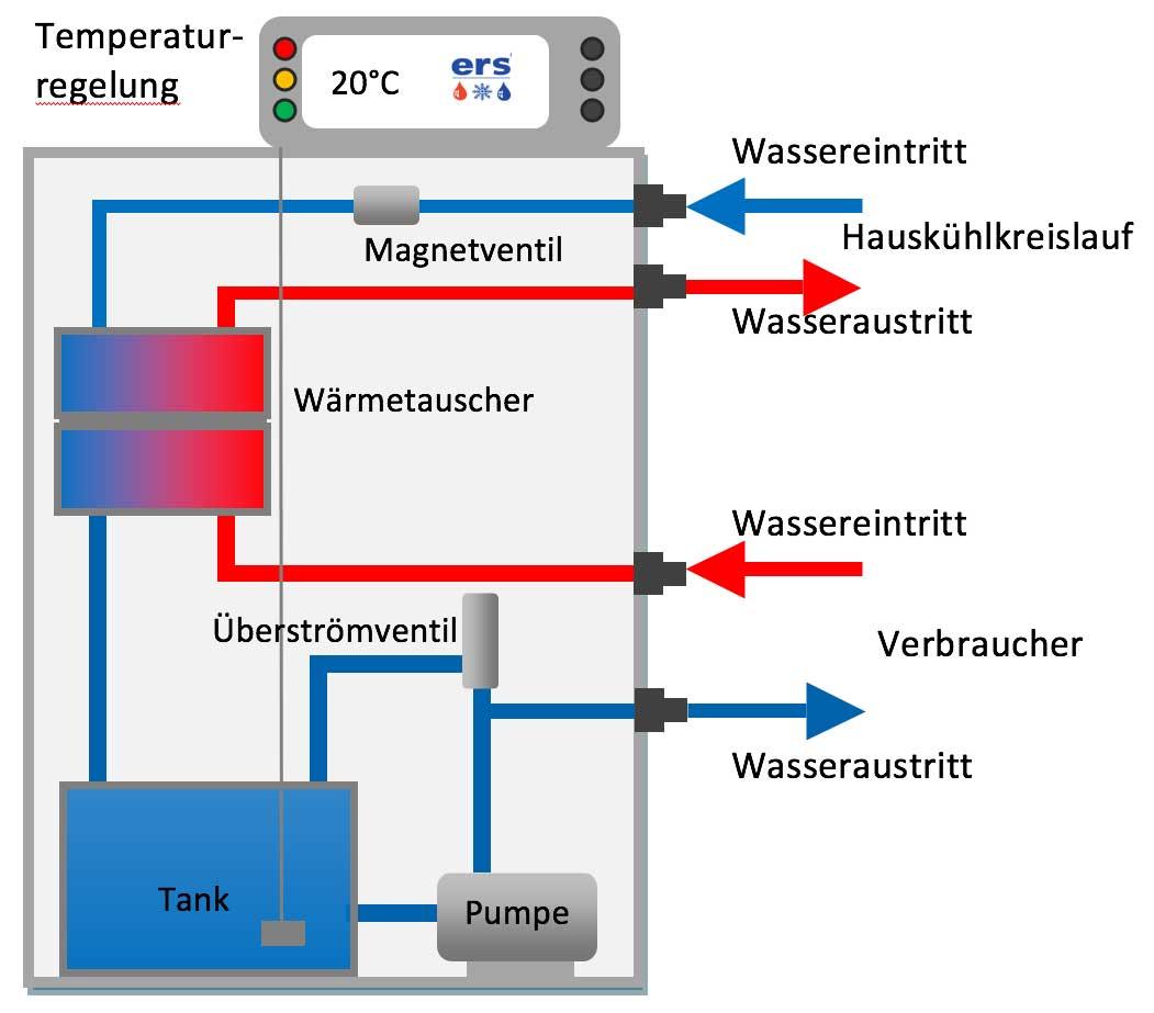 Groß Wasser Zu Wasser Wärmetauscher Installation Fotos - Der ...
